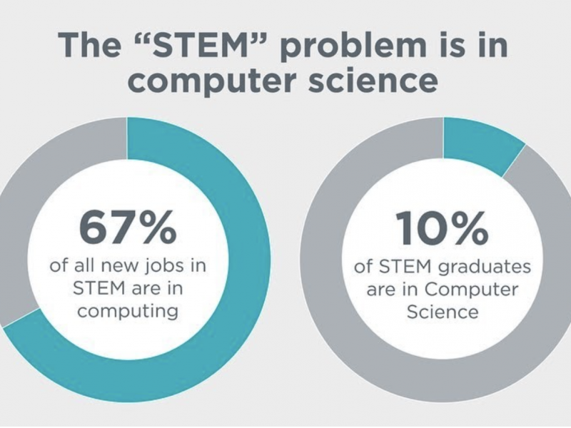 STEM for Kids 2021 Stats: Here's Why Boys and Girls Should Learn Coding